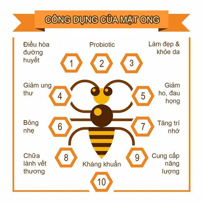 Mật ong trị ung thư